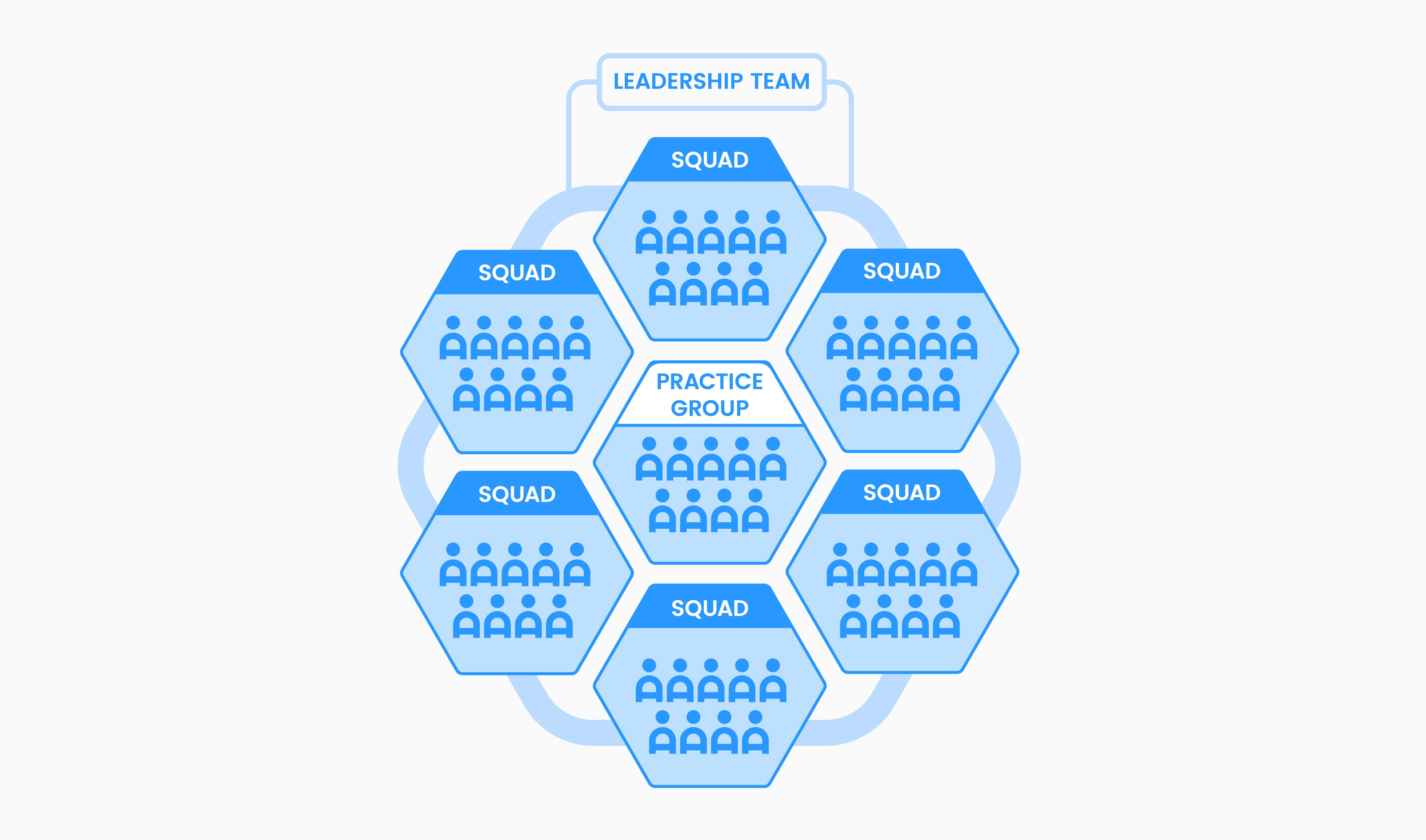 Company structure diagram_Club-03-2