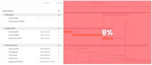 Only 8% of a Gantt chart tells a story