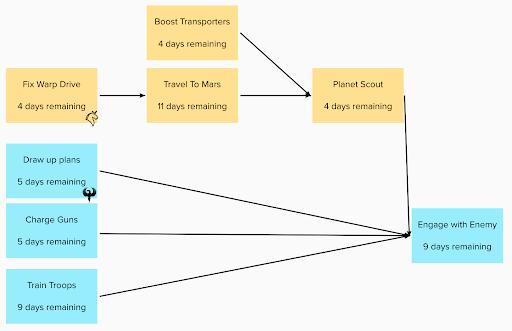 Critical path analysis visualisation