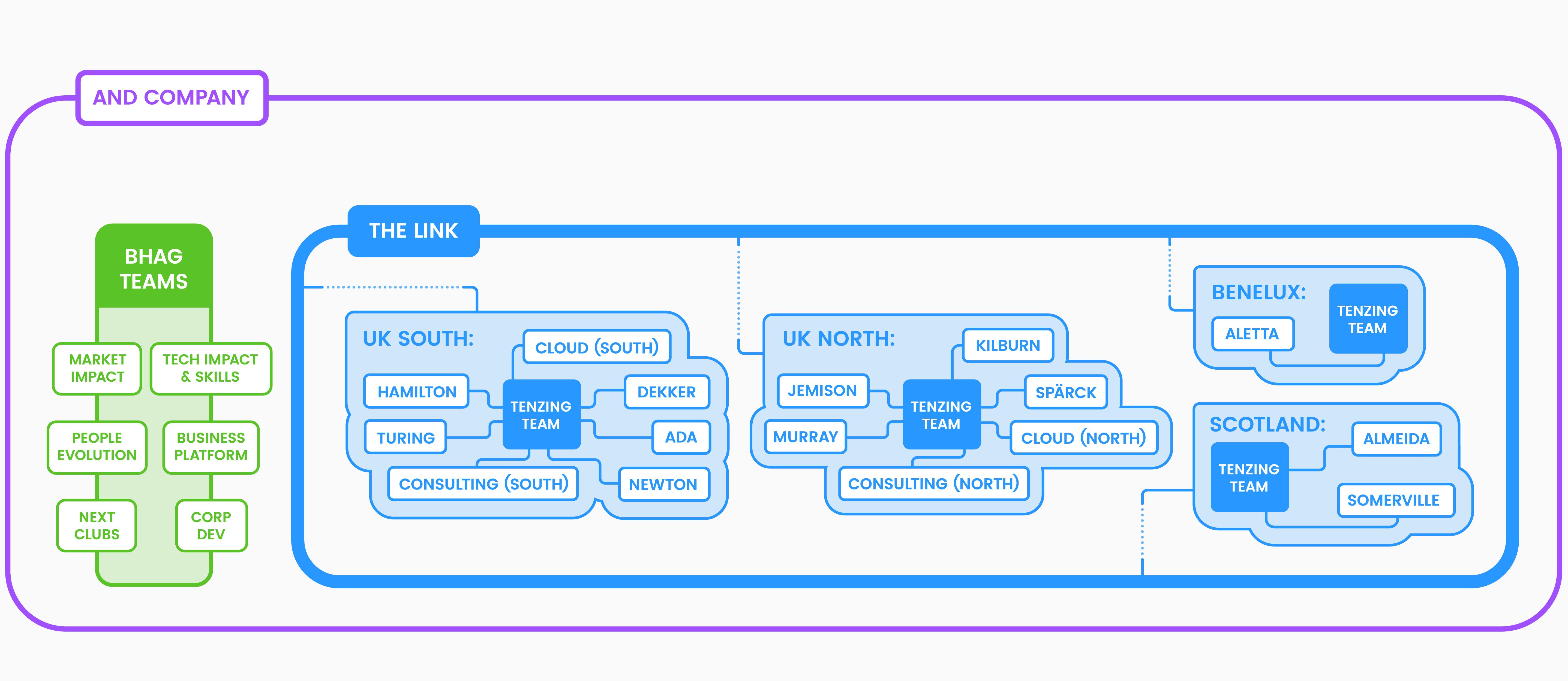 Company structure diagram_Desktop