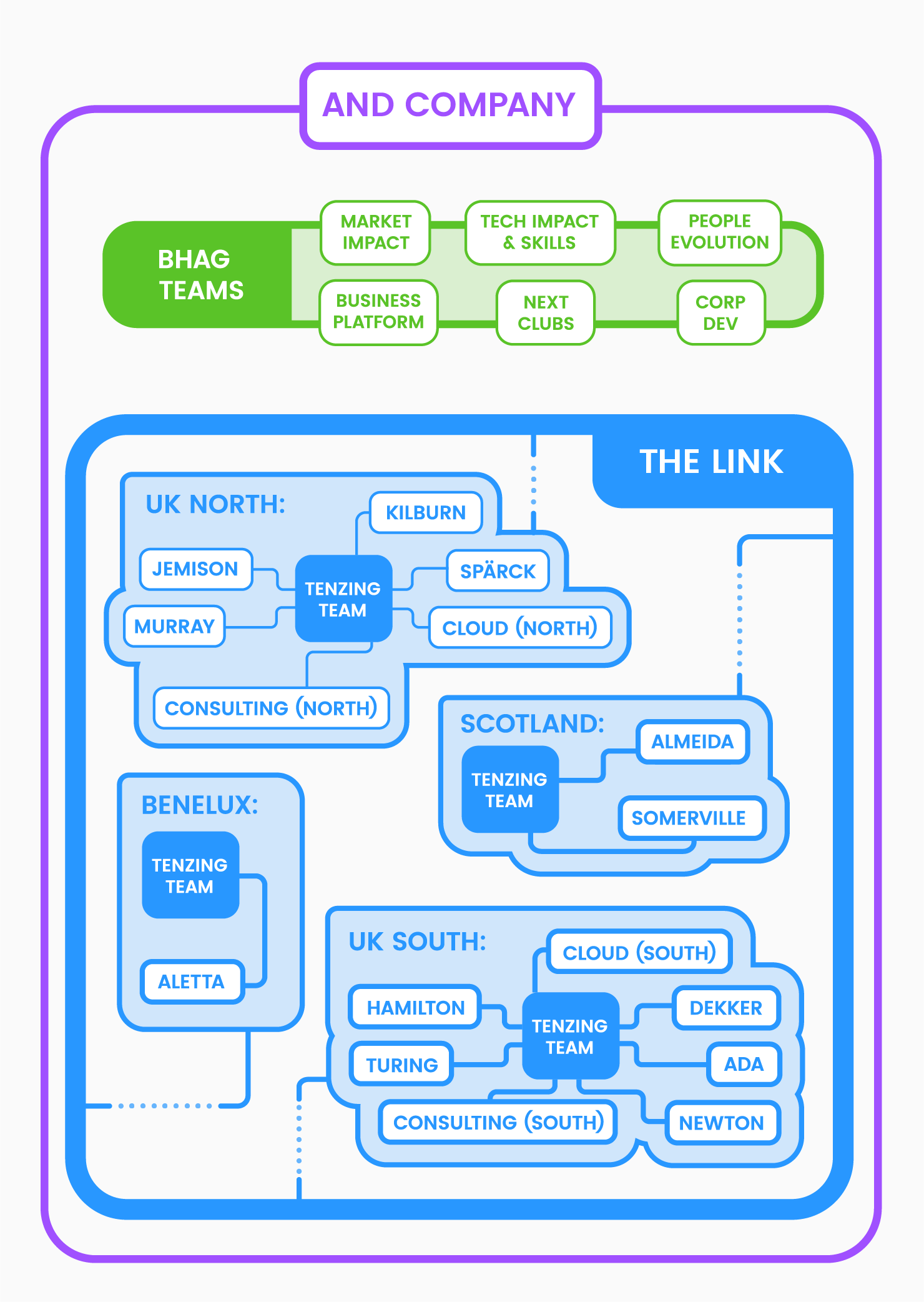Company structure diagram_Mobile